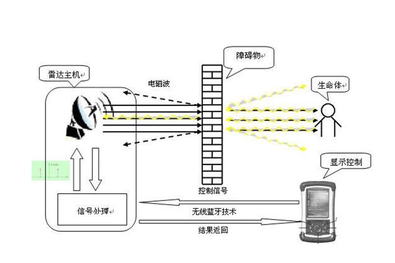 雷达生命探测仪原理图示
